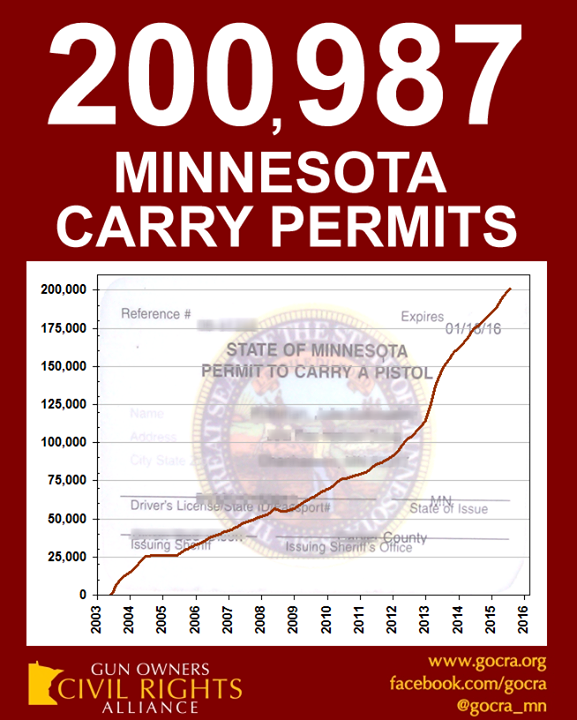 Minnesota Carry Permits